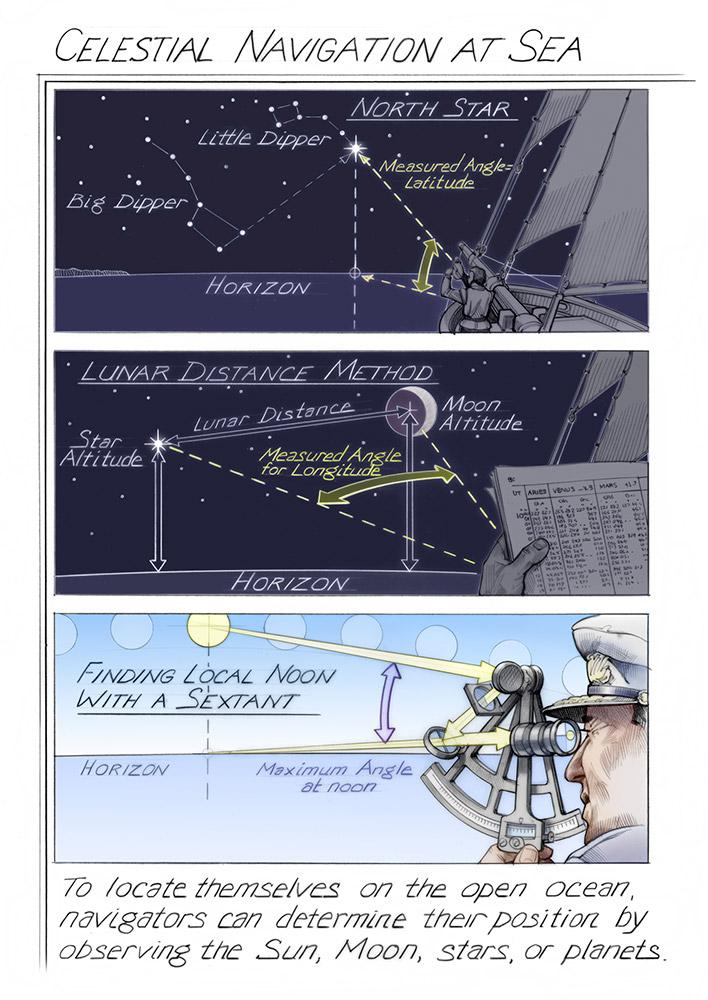 Celestial Navigation at Sea   Time and Navigation