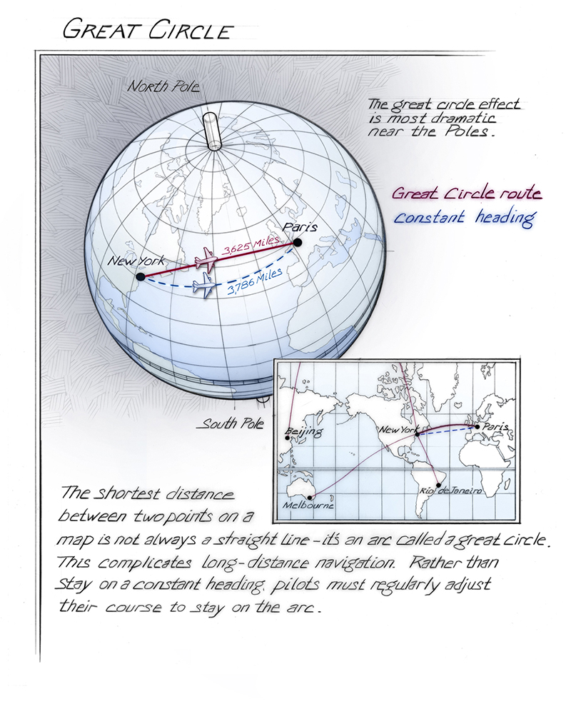 Great Circle Route | Time and Navigation