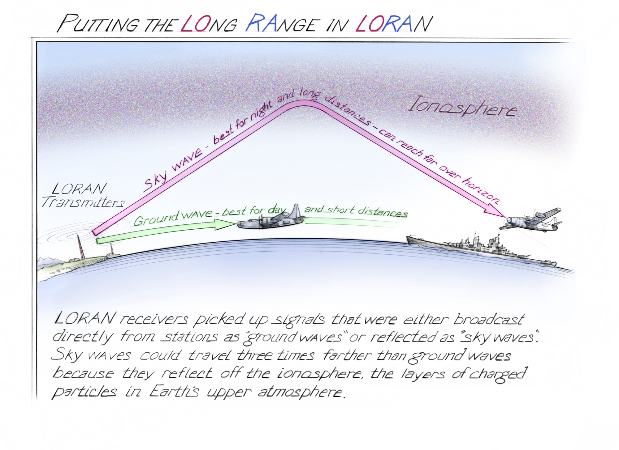 Putting The Long Range In Loran Time And Navigation
