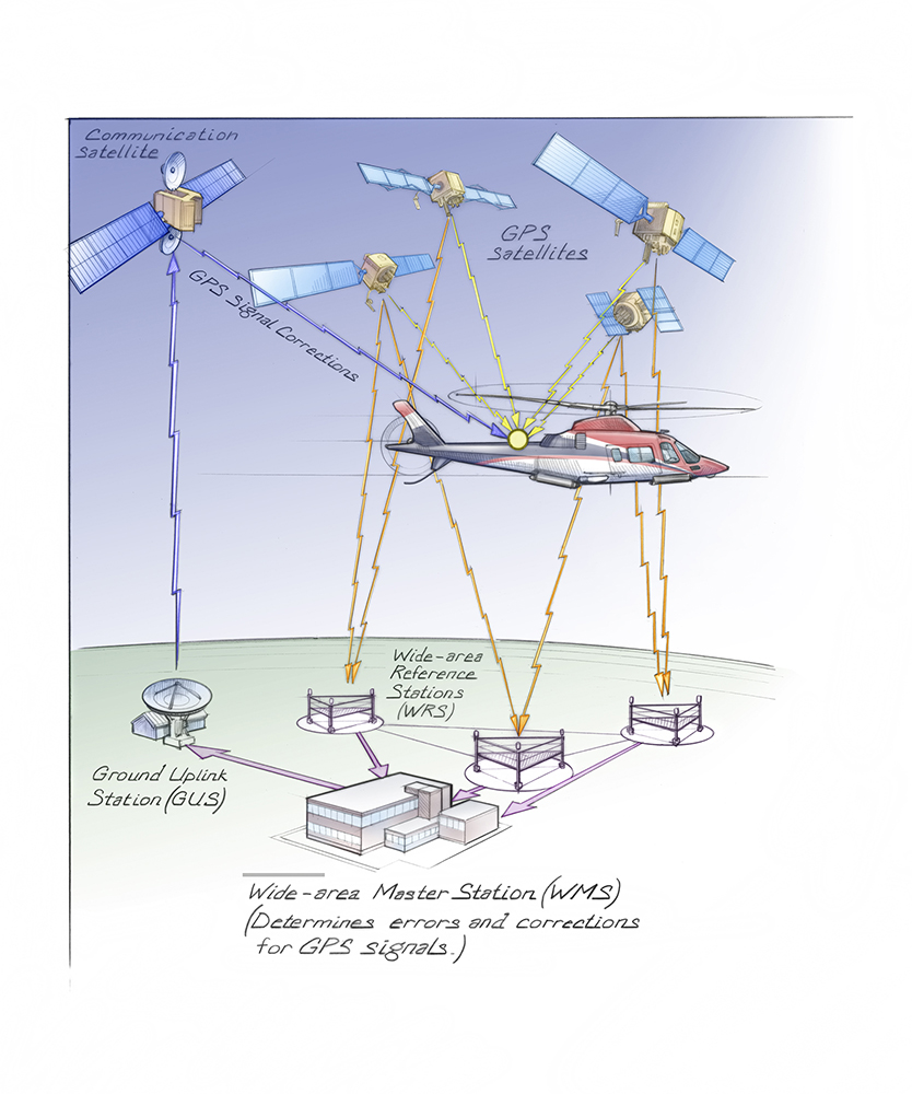 global positioning system gps The global positioning system (gps) is a satellite-based navigation system  made up of at least 24 satellites gps works in any weather conditions, anywhere  in.