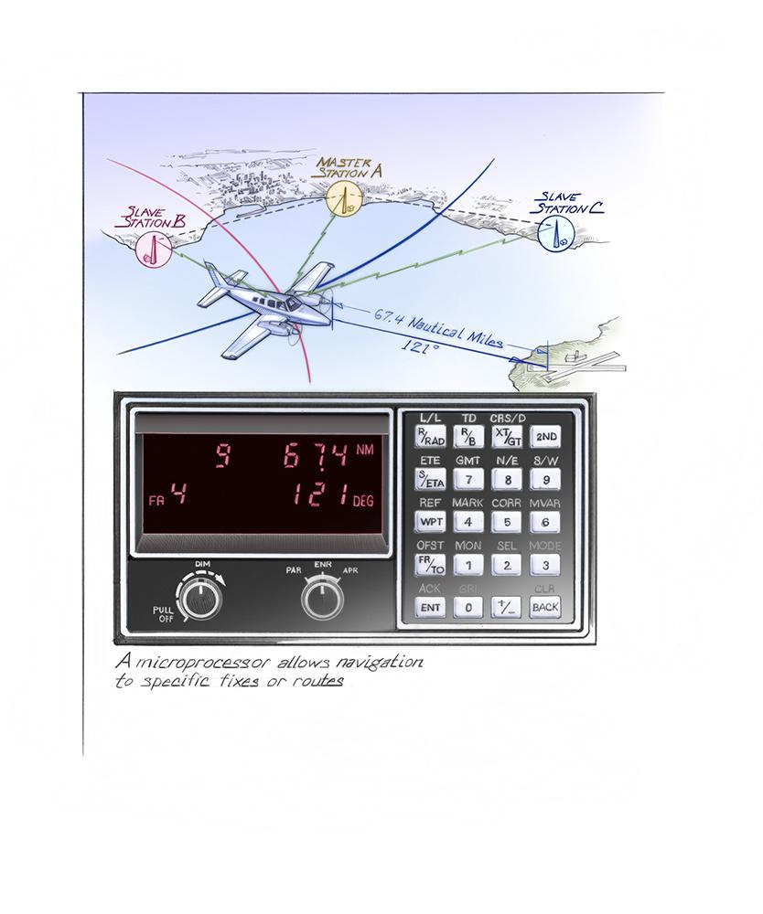 Loran C Long Range Navigation Time And Navigation