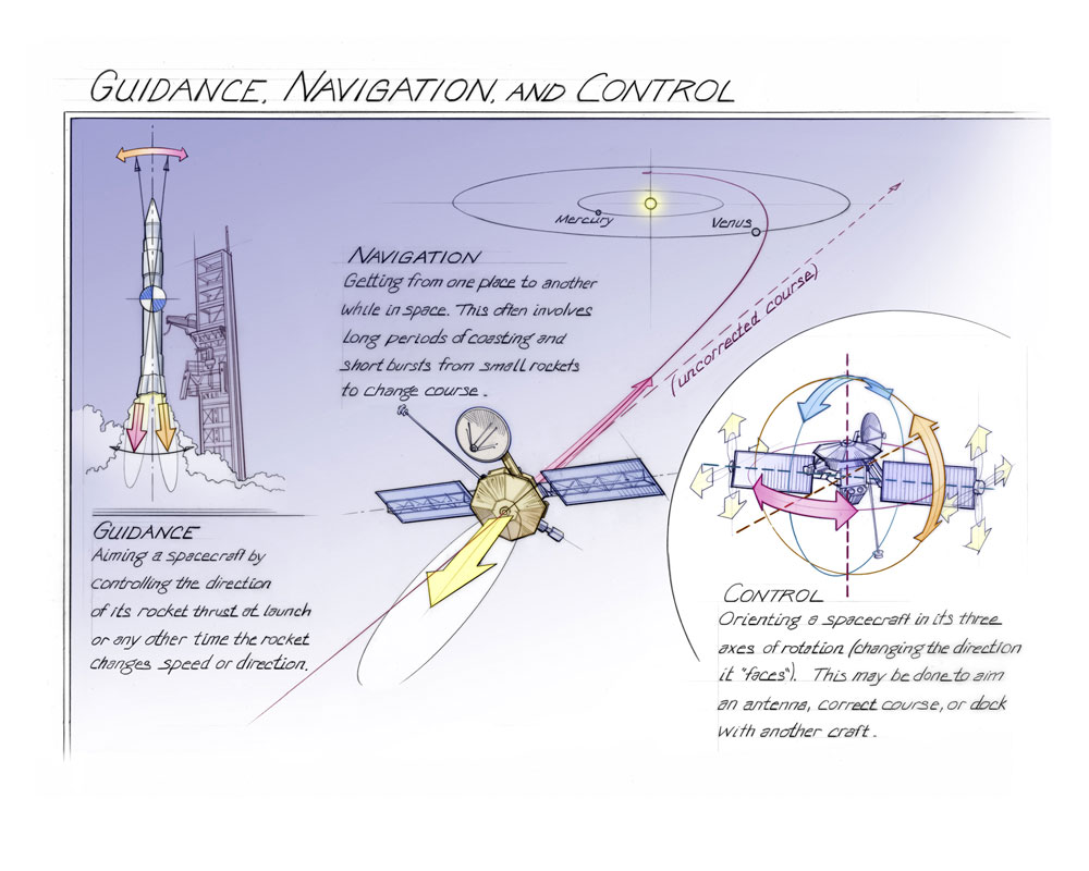 Guidance Navigation And Control Time And Navigation