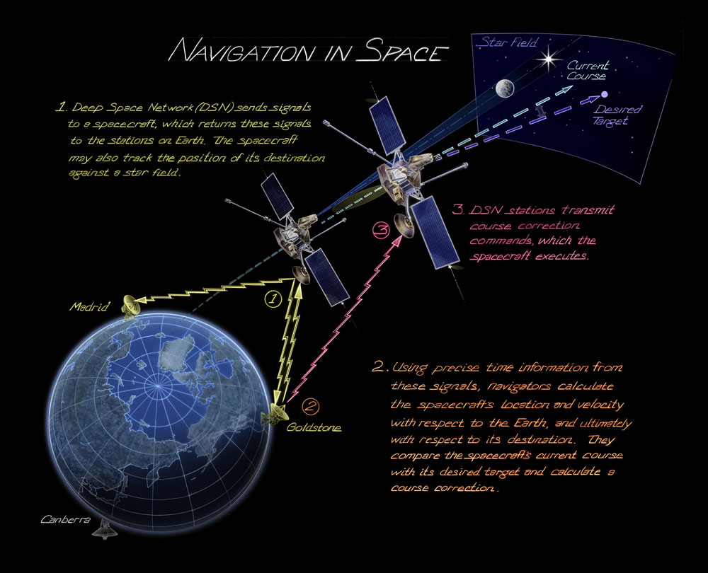 Navigation In Space Time And Navigation
