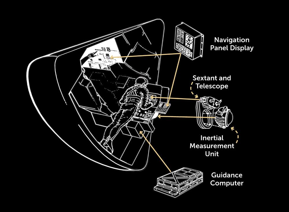apollo spacecraft guidance system - photo #26