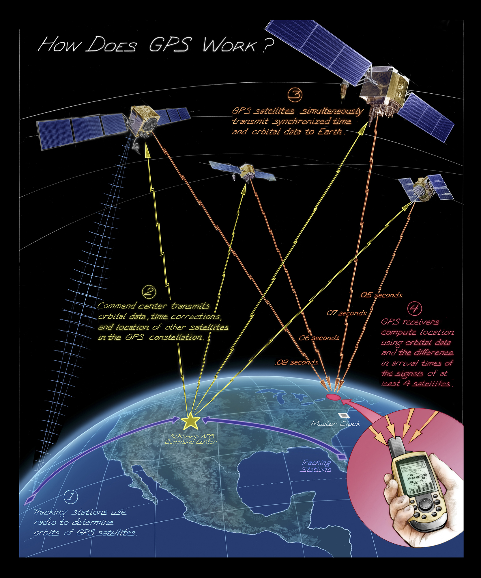global positioning system The global positioning system is a constellation of 25 or more department of defense satellites that orbit the earth approximately every 12 hours the position and .