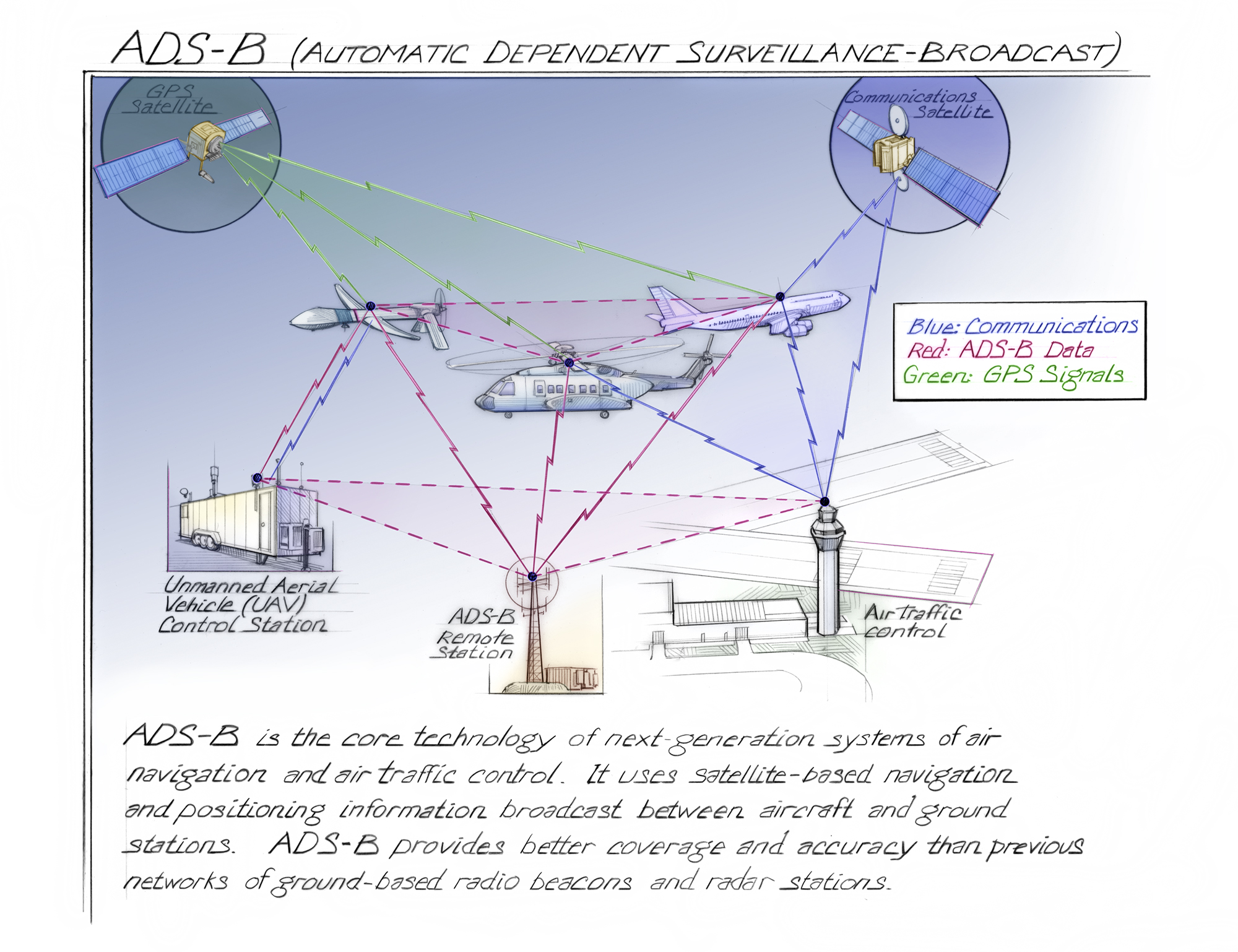 Ads B Automatic Dependent Surveillance Broadcast Time